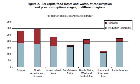 FAO_foodloss_regions